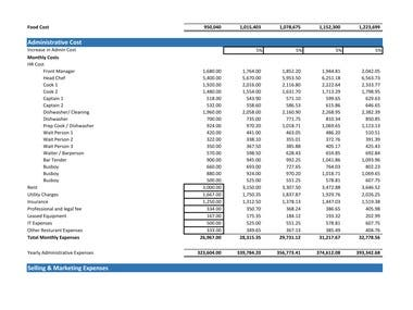 Sample financial model for restaurant