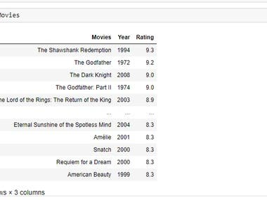 I have scraped top 100 IMBD movies with their rating  and year
