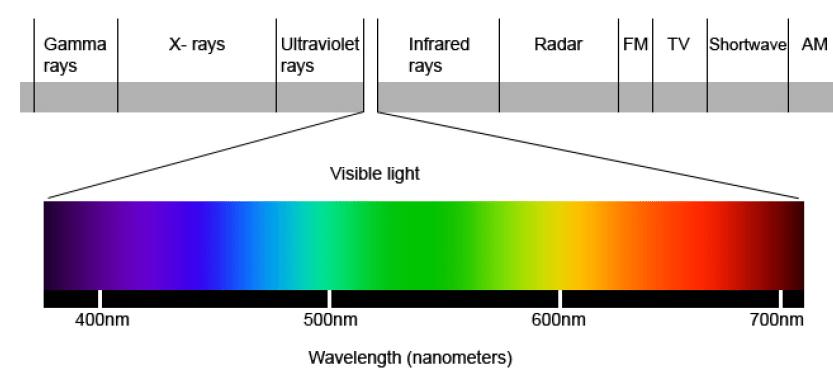 visible light spectrum diagram