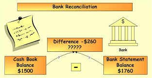Bank reconciliation is used to compare your records to those of your bank, to see if there are any differences between these two sets of records for your cash transactions. The ending balance of your version of the cash records is known as the book balance, while the bank's version is called the bank balance