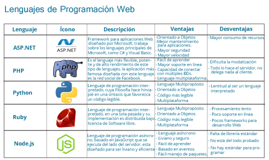 lenguajes_Web