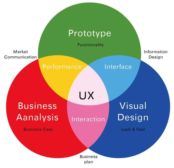User experience strategy image