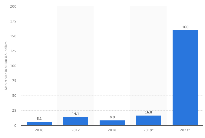 Projected market value of AR and VR
