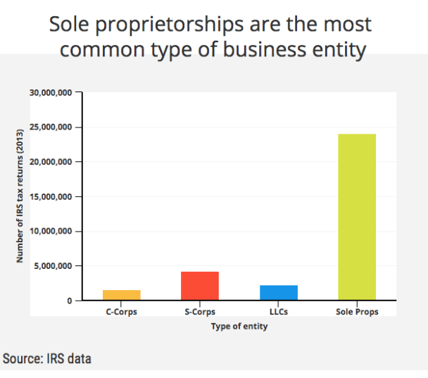 sole proprietor popularity