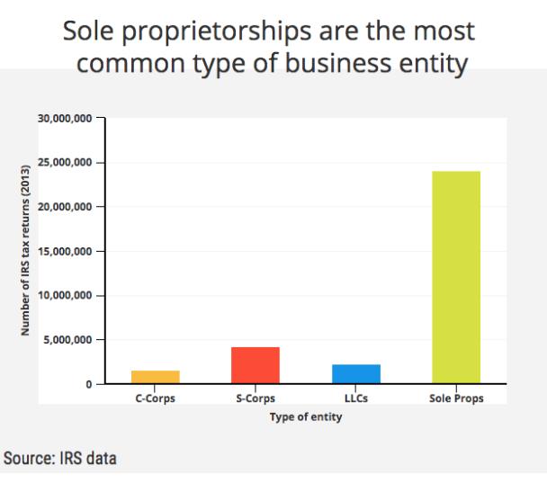 sole proprietor popularity