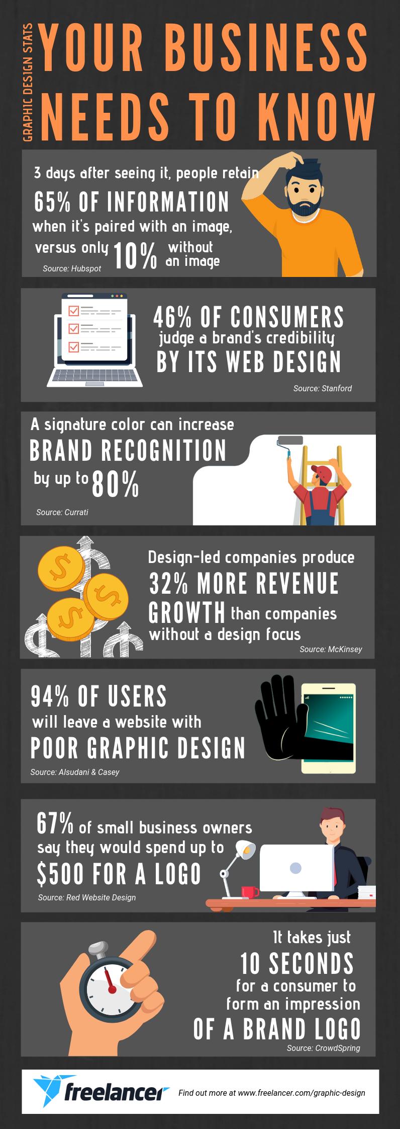 graphic design statistics infographic
