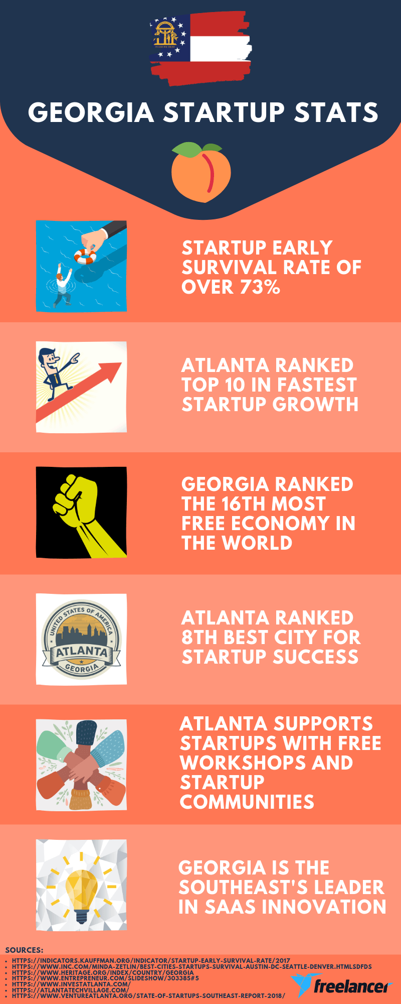 Georgia startup stats infographic