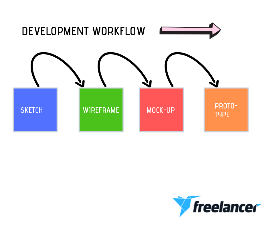 mobile app development workflow