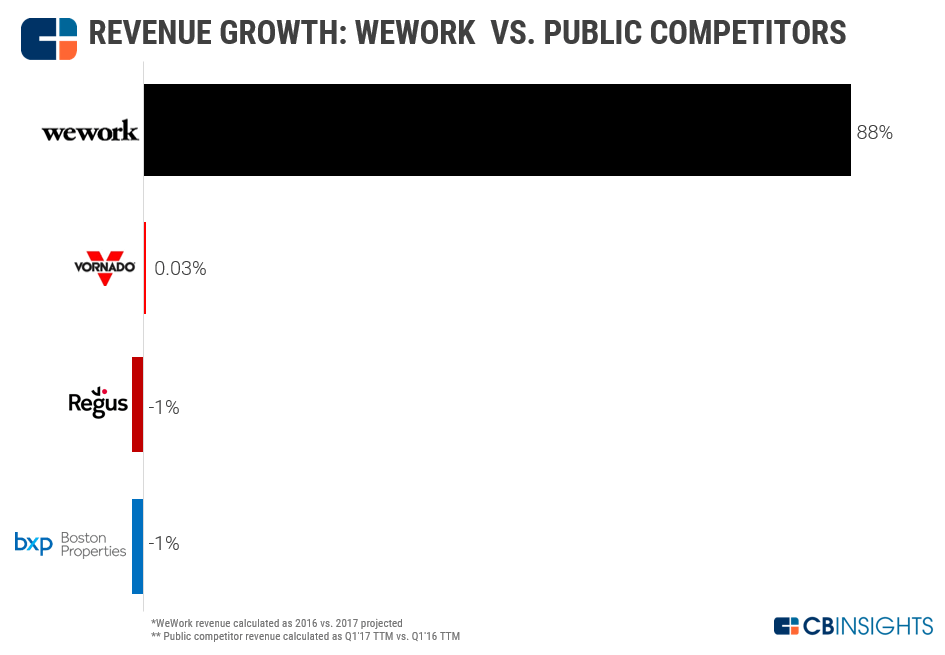 coworking space comparison by revenue