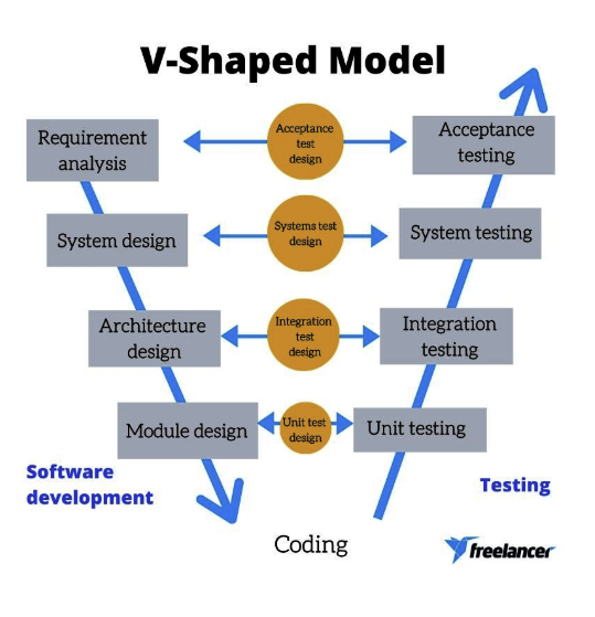 software development life cycle v shaped model