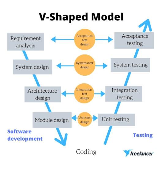 software development life cycle v shaped model