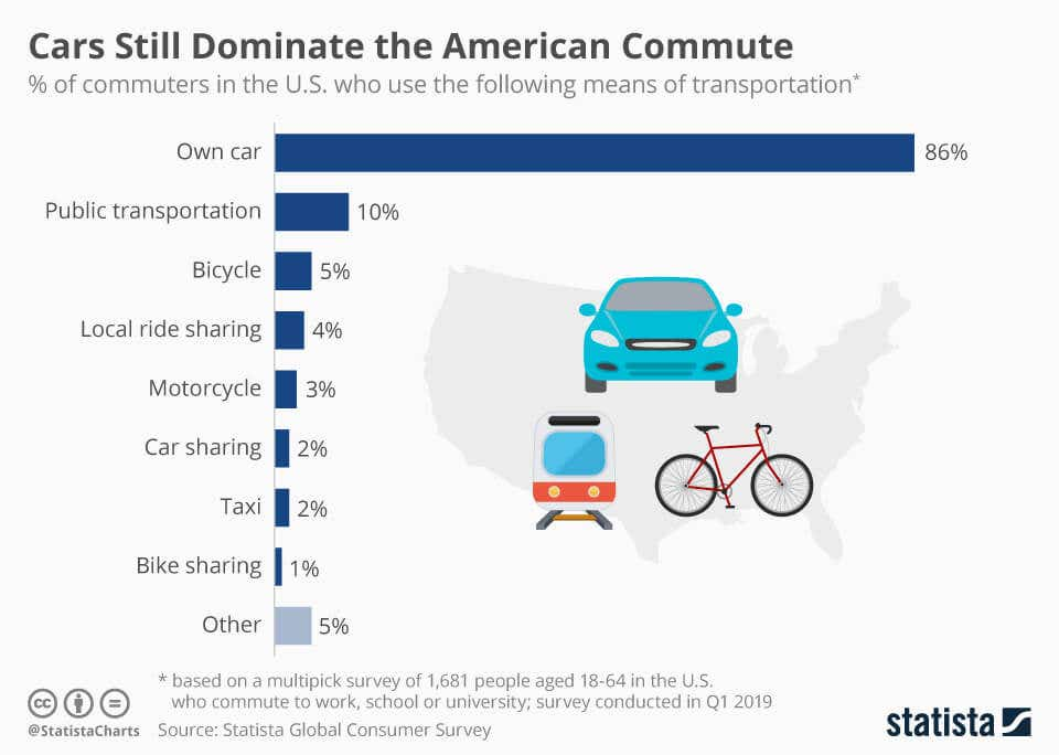american commute options